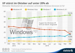 XP stürzt auf unter 20% ab (Statista.com)